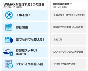 UQ WiMAX 選ばれる理由