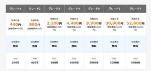 レンタルサーバーの【カゴヤ・ジャパン】料金プラン