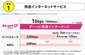 So-net 光プラス 速度